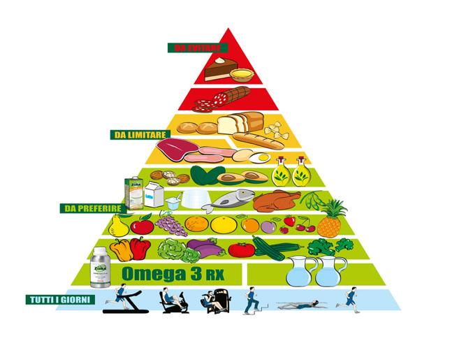 dieta-a-zona-piramide