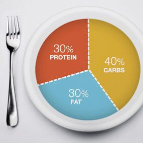Dieta Zona: 30% proteine 40% carboidrati 30% grassi